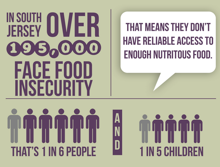 food insecurity infographic snip